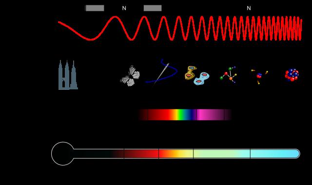 elektromagnetisk spektrum - egenskaper